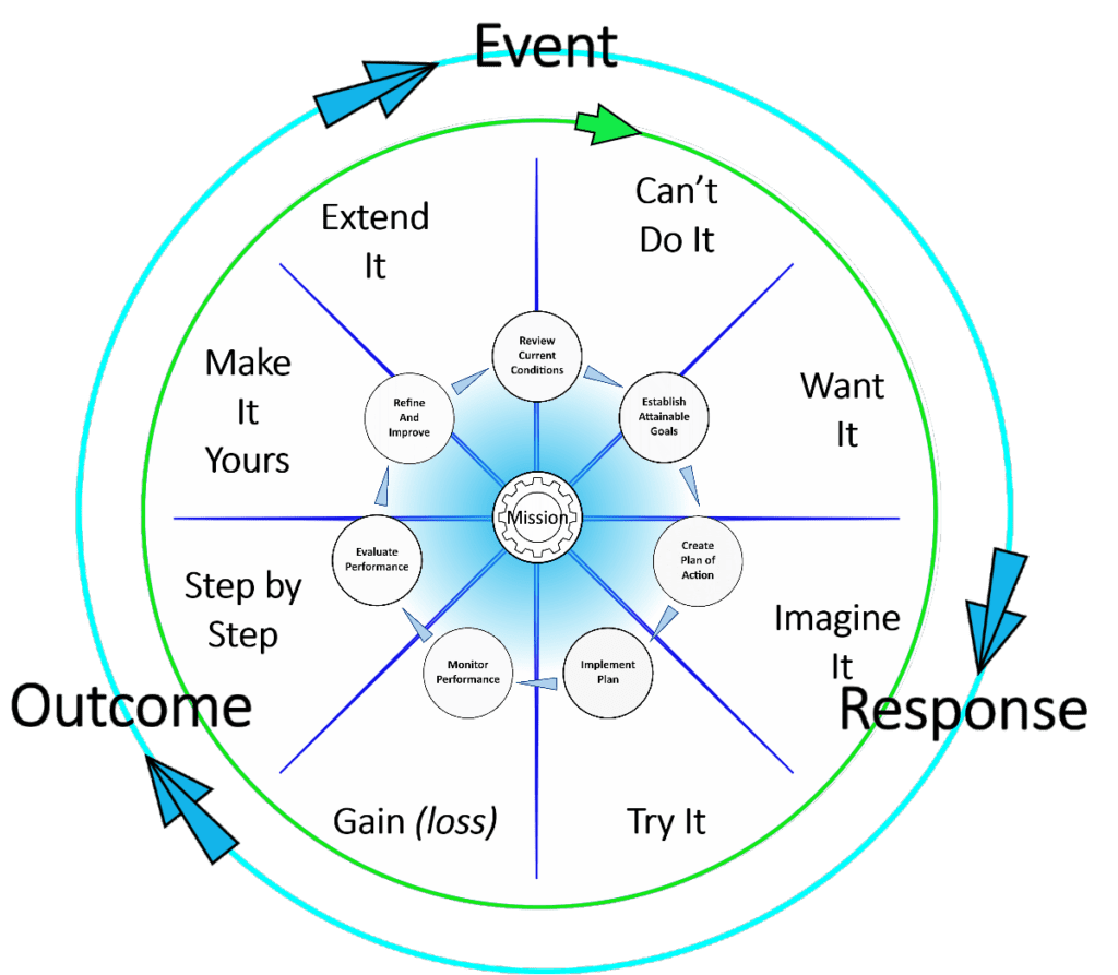 The Cycle of event-response-outcome that we use to get better at getting better