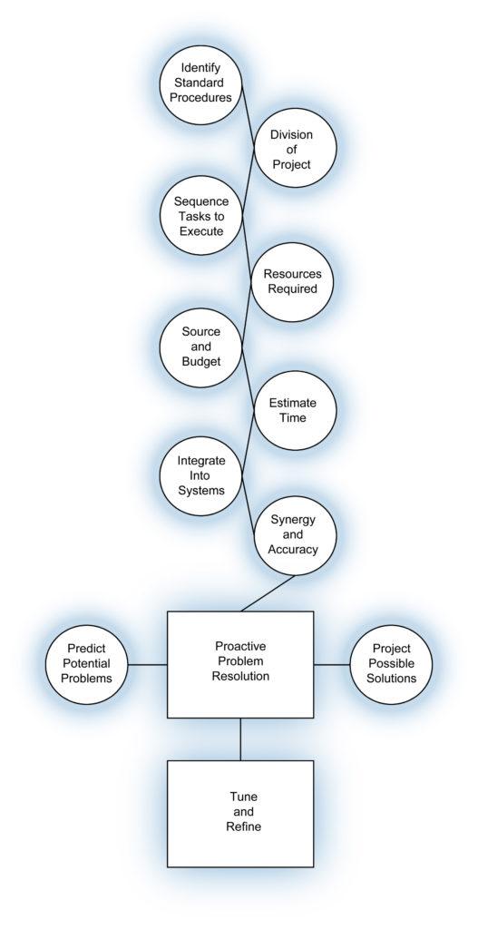 Workpath Design Diagram